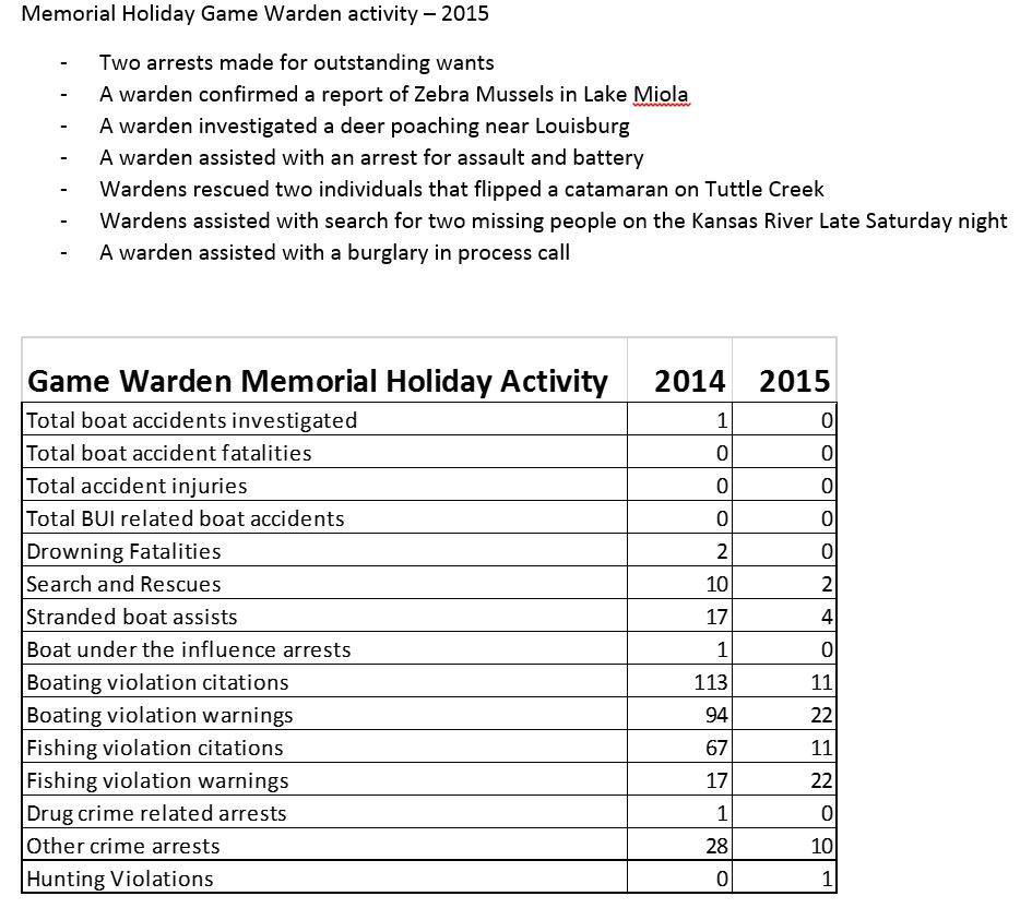 mem day game warden activity 2015