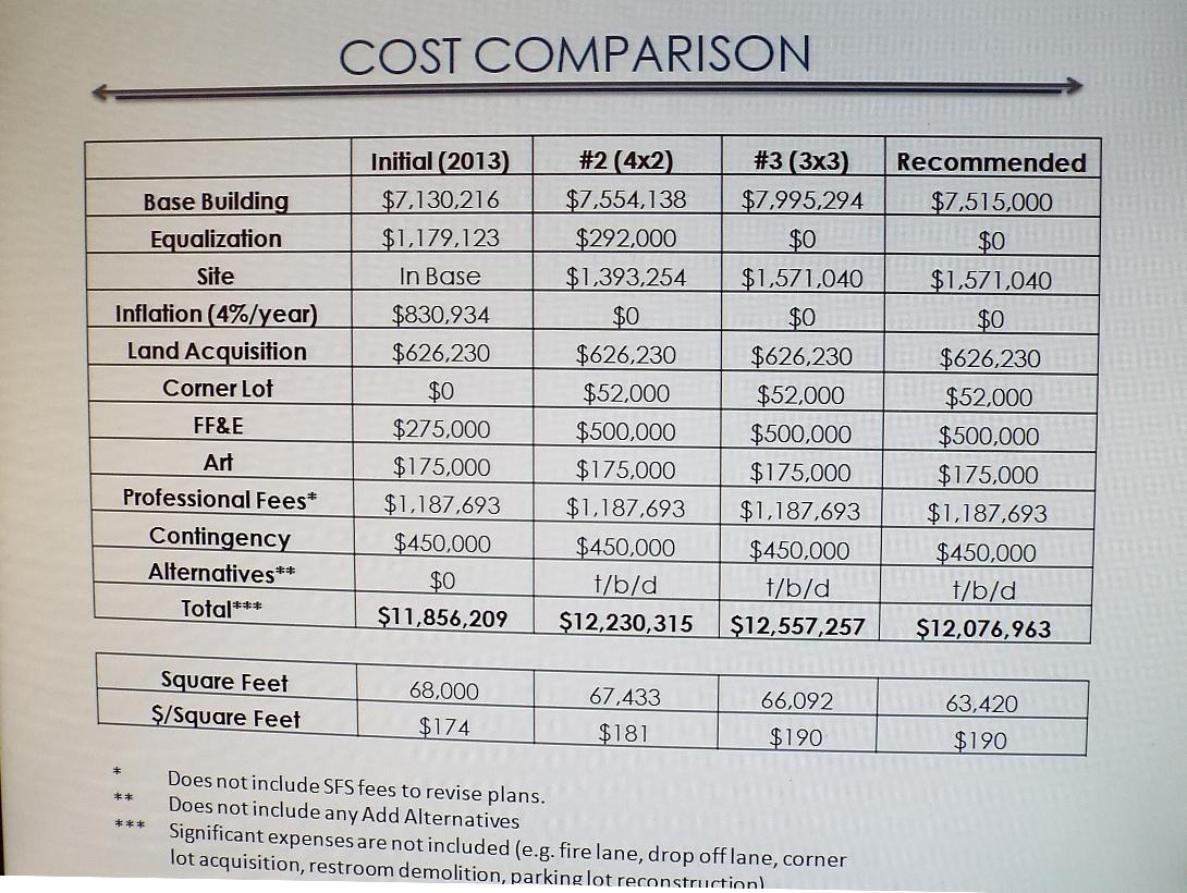 fieldhouse cost