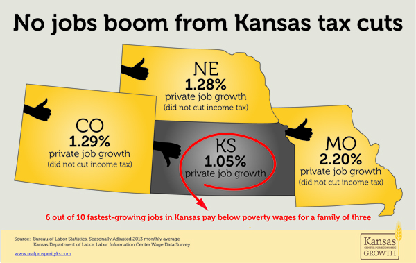 Groups Call for Repeal of Kansas Income Tax Cuts